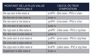 Tableau Calcul Surtaxe Plus Value